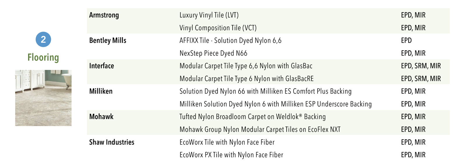 LEED v4 compliant flooring products LEED Product Guide
