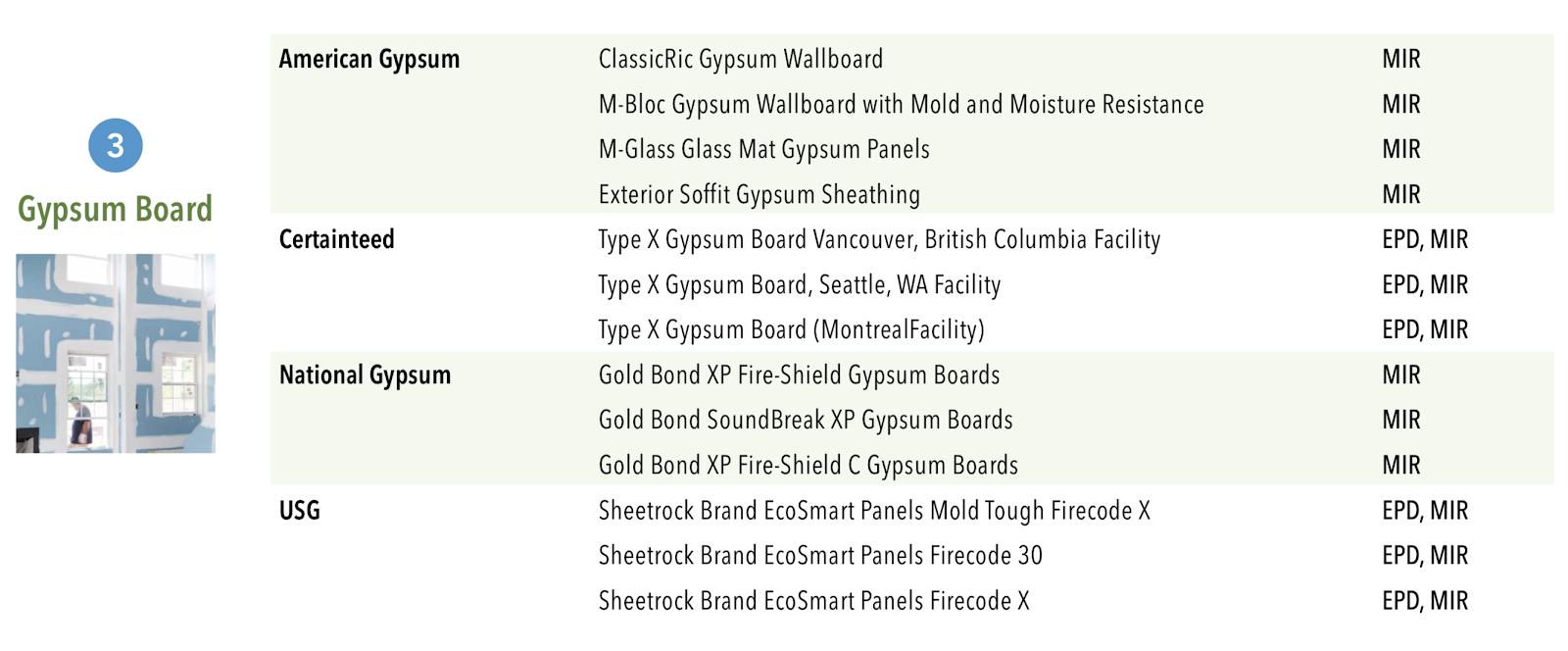 MRc2 LEED v4 compliant gypsum board products