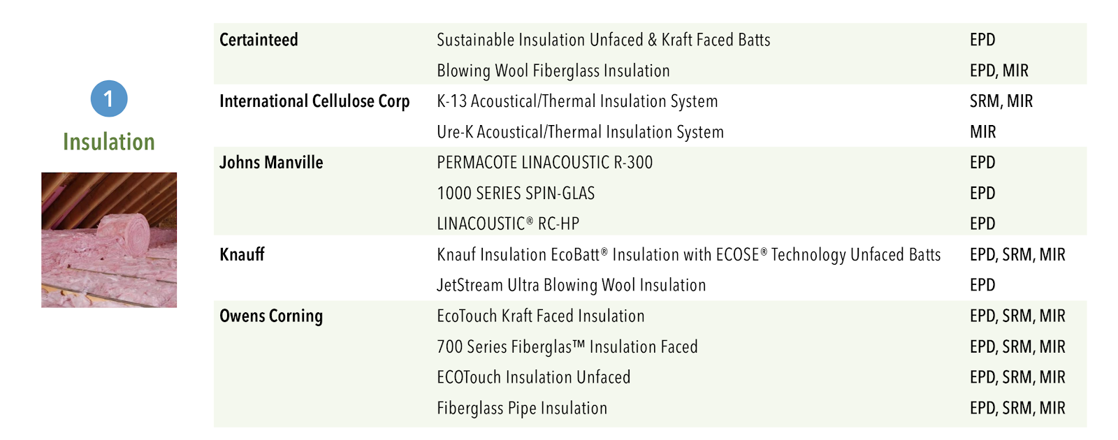 MRc2 LEED compliant insulation products LEED v4
