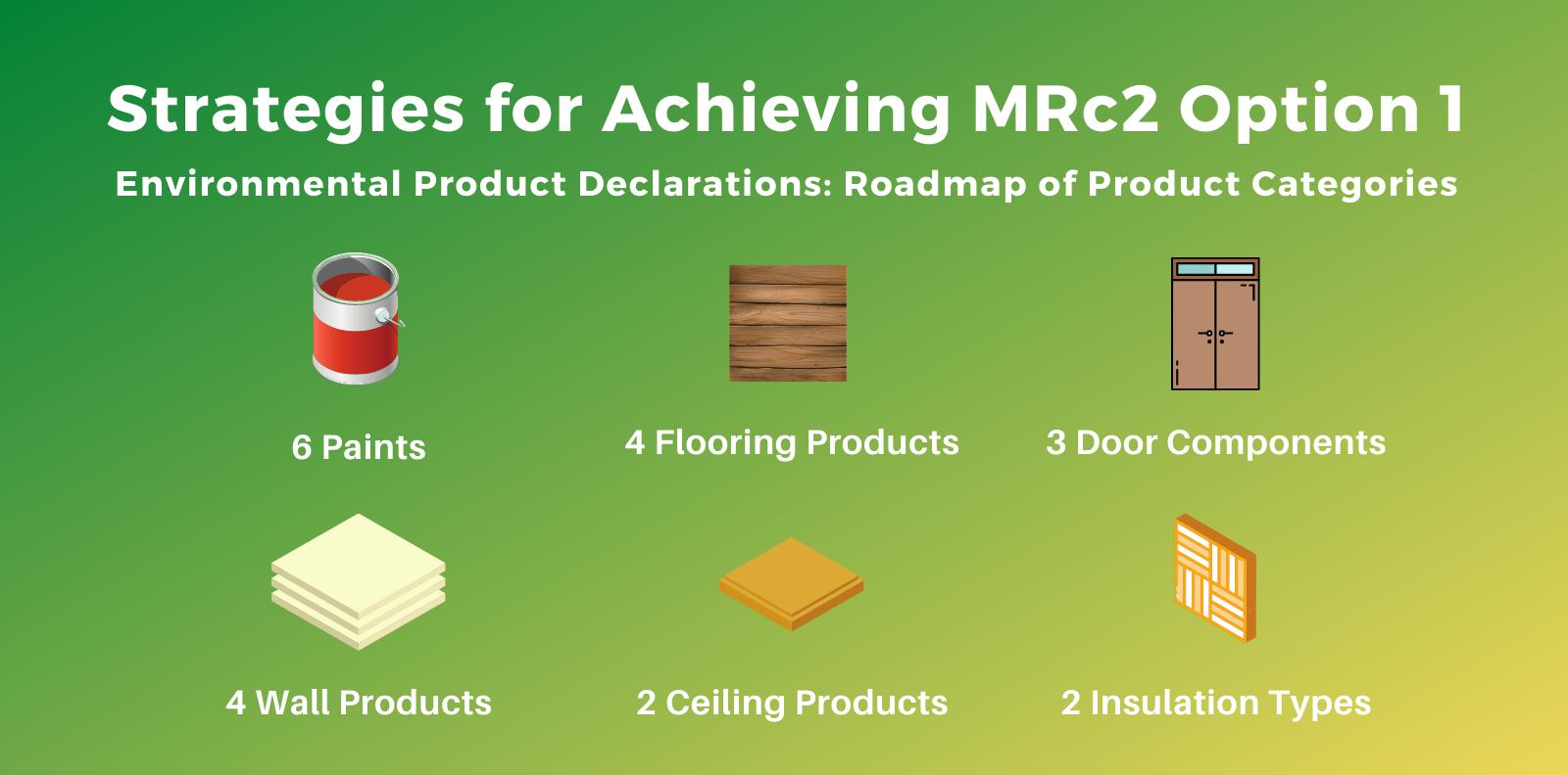 MRc2 LEED v4 Product Roadmap
