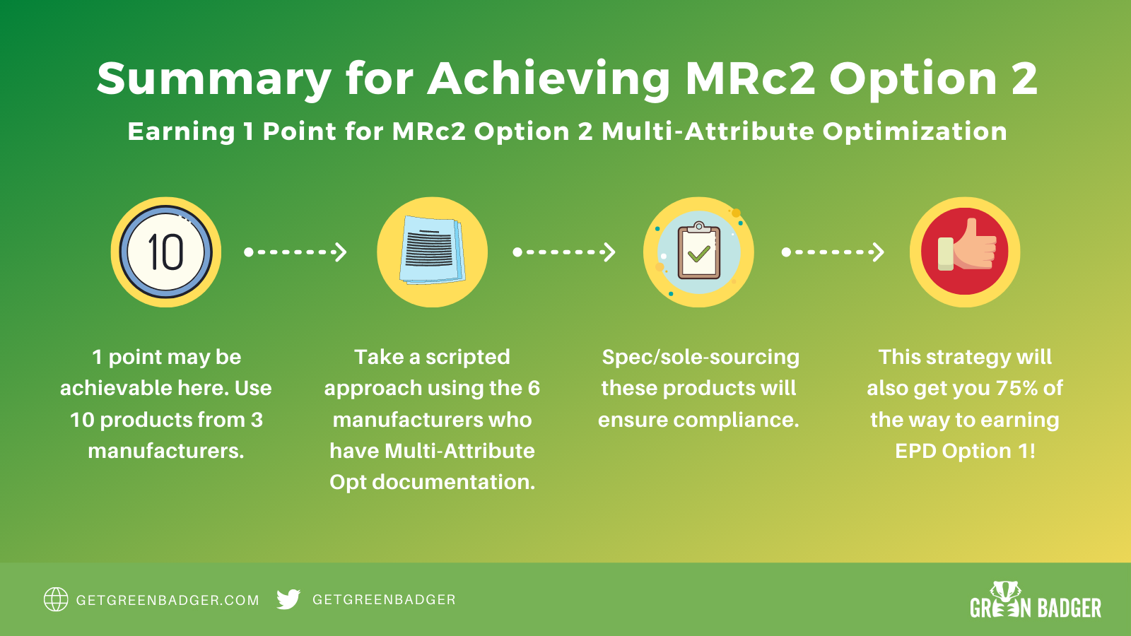 mrc2-option-2-LEEDv4-summary-strategies-2