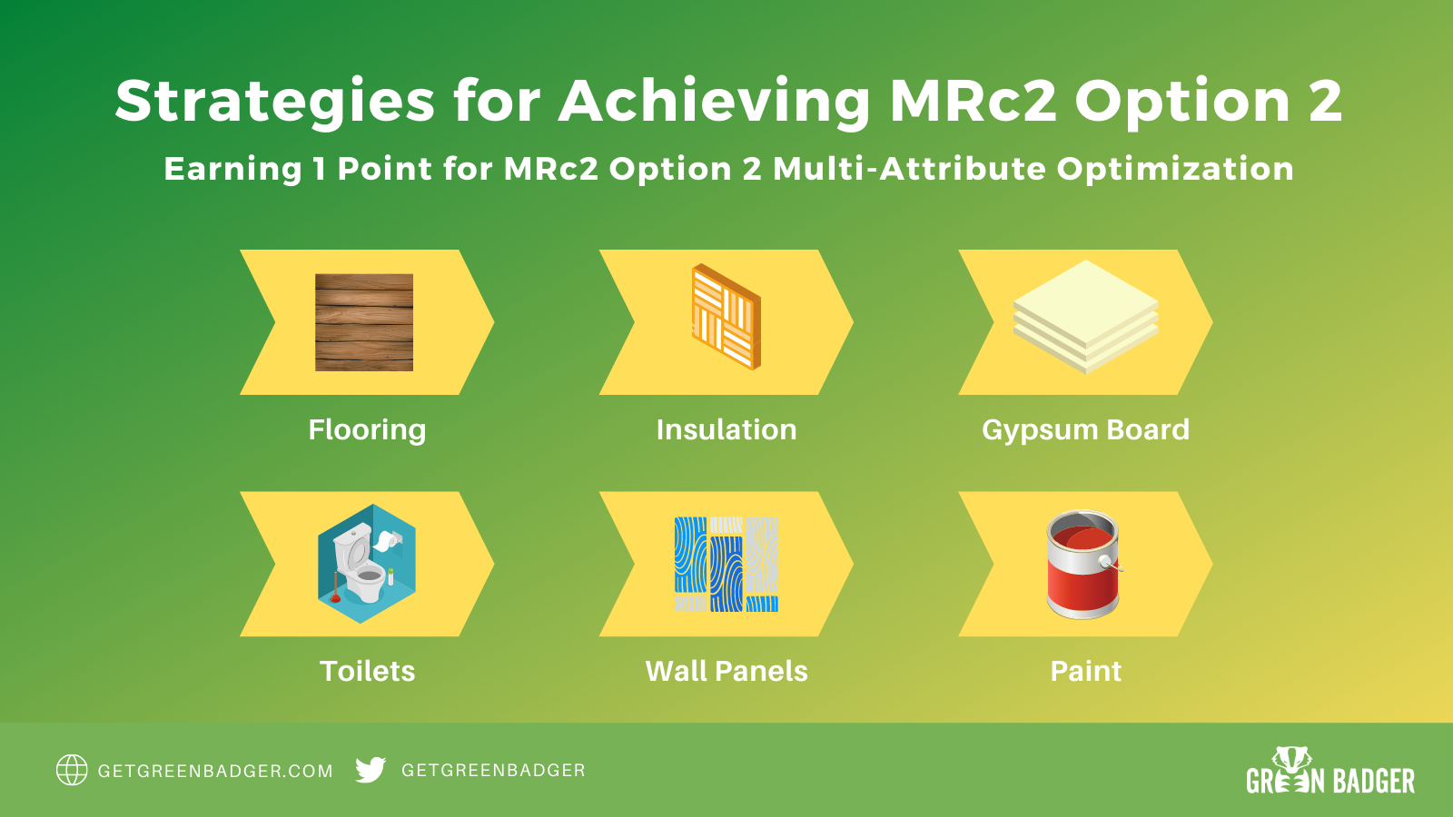 MRc2 Multi Attribute Optimization Green Badger Ultimate Guide to LEED v4