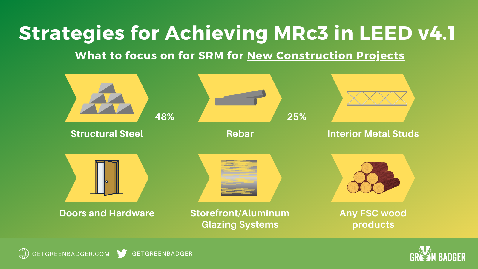 MRc3 Sourcing of Raw Materials in LEED v4.1