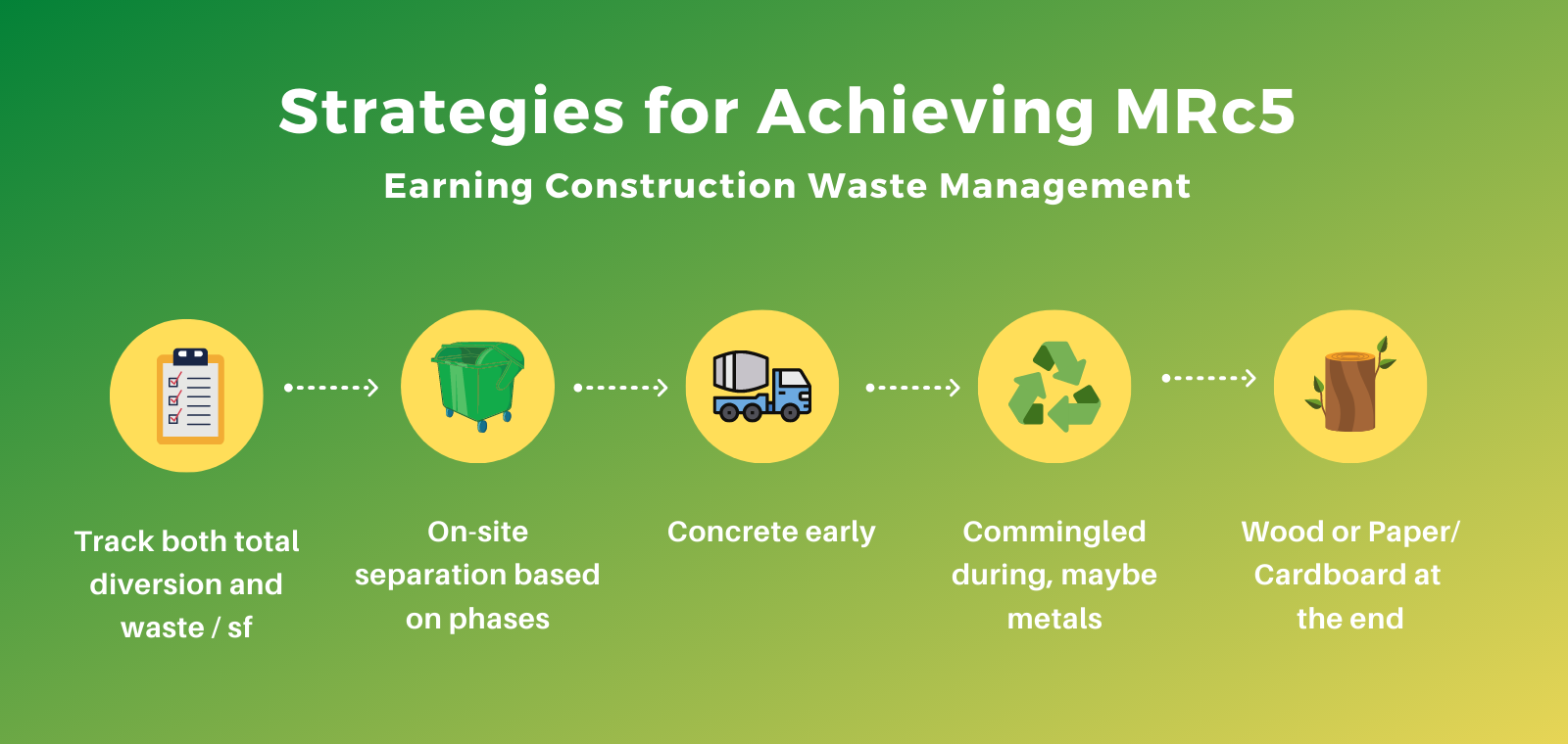 MRc5 construction waste management LEED v4 strategies