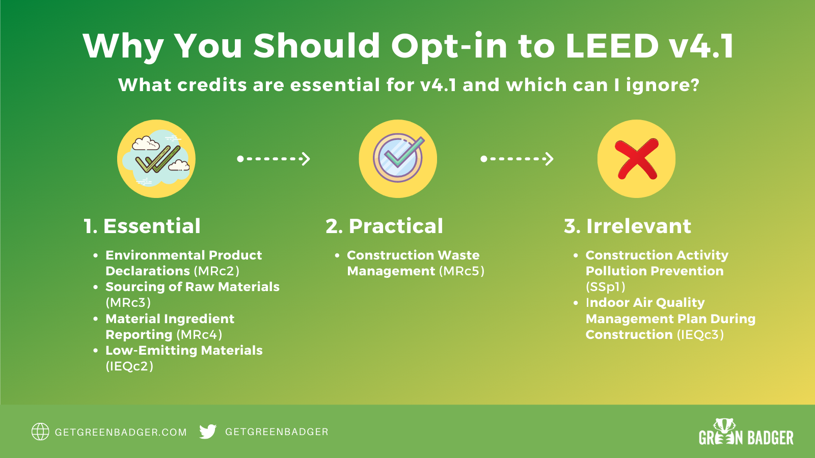Which LEED credits are essential for LEED v4.1