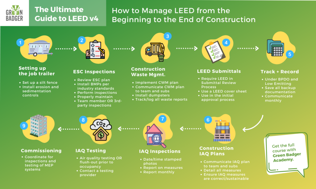 Green Badger's LEED v4 training offers strategies for your projects management from construction site-work to commissioning