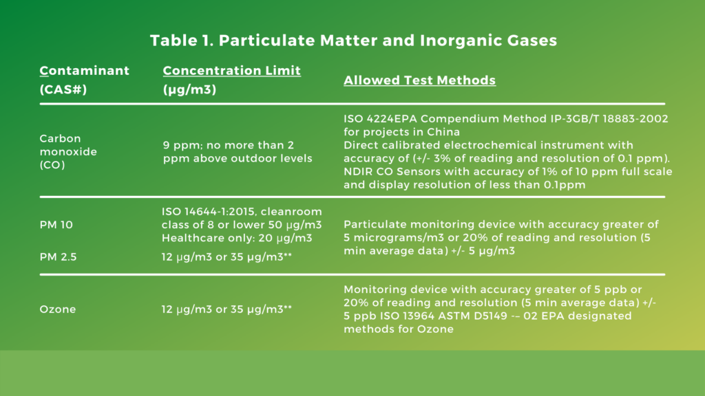 LEED Requirements for IEQc4 - Indoor Air Quality Assessment for v4.1